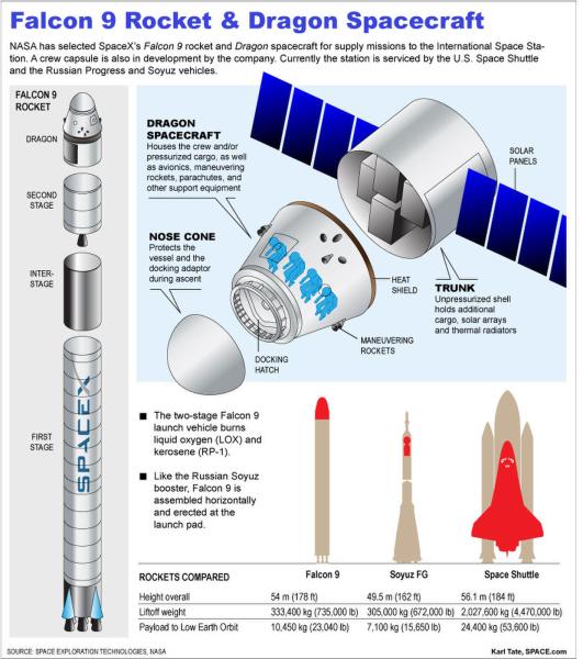 Dragon zostanie wyniesiony na pogładzie rakiety Falcon 9