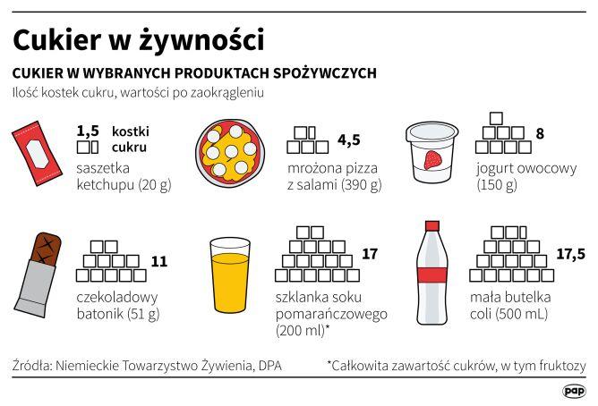 Cukier w żywności (Maciej Zieliński/Adam Ziemienowicz/PAP)